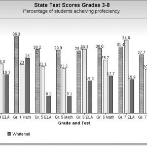 Test Score Chart