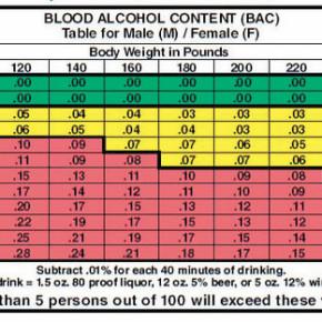 DWI Chart
